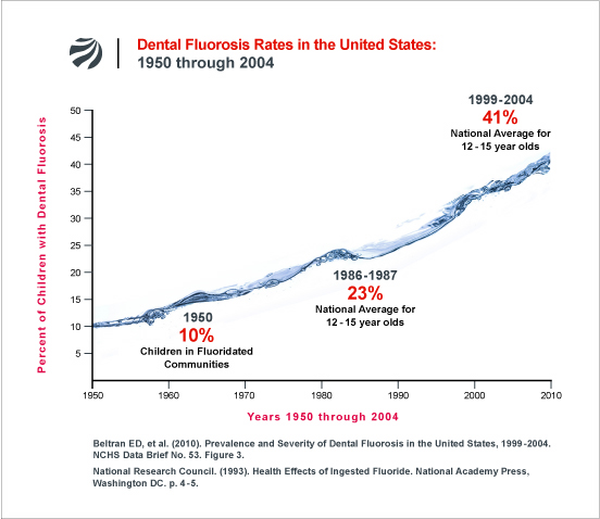 fluorosis_rates_us