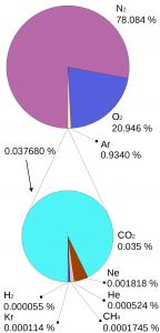 Atmosphere gas proportions 144x300 Kas ahiküte ja autode heitgaasid tõesti mõjutavad kliimat?