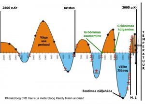 temp graafik 300x215 Kas ahiküte ja autode heitgaasid tõesti mõjutavad kliimat?