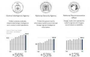 """usa2 300x191 52,6 miljardit: USA luureagentuuride 2013. aasta must eelarve"""""""