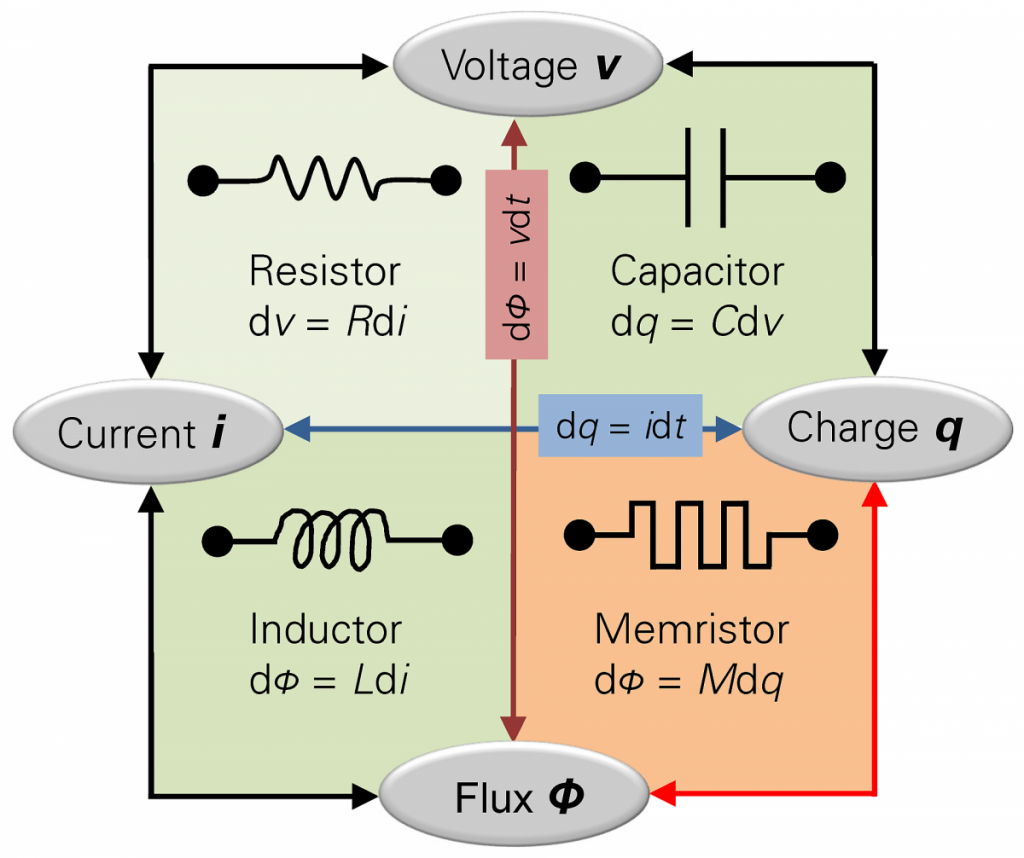 memristors-will-drastically-change-the-world-of-electrical-engineering