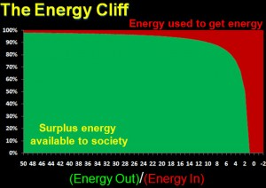 The_Energy_Cliff
