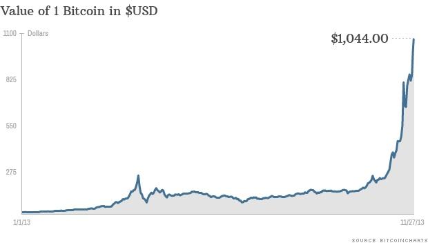 Bitcoin-2013