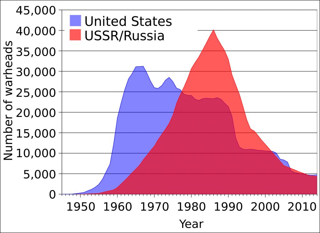 USA ja Venemaa tuumaarsenali graafik aastate jooksul