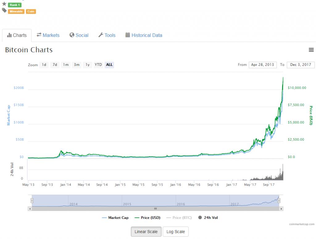 pilt Bitcoin graafik