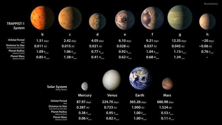 TRAPPIST-1 tähesüsteemi detailsed andmed. Foto: NASA/JPL